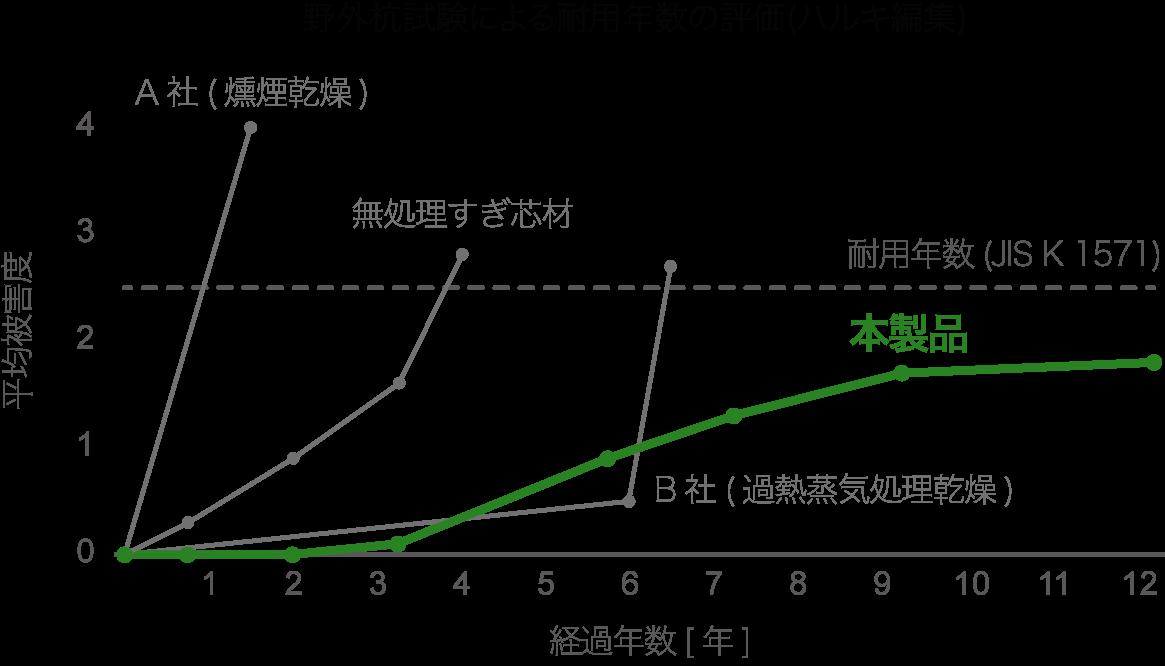 野外杭試験による耐用年数の評価